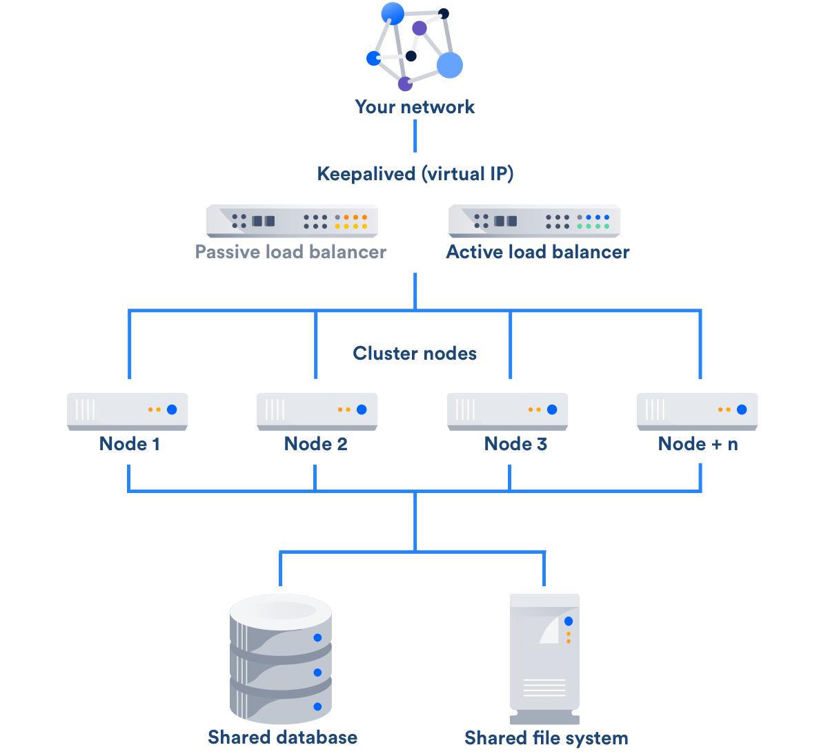 Atlassian Load Balancer configuration options – Easy Cloud
