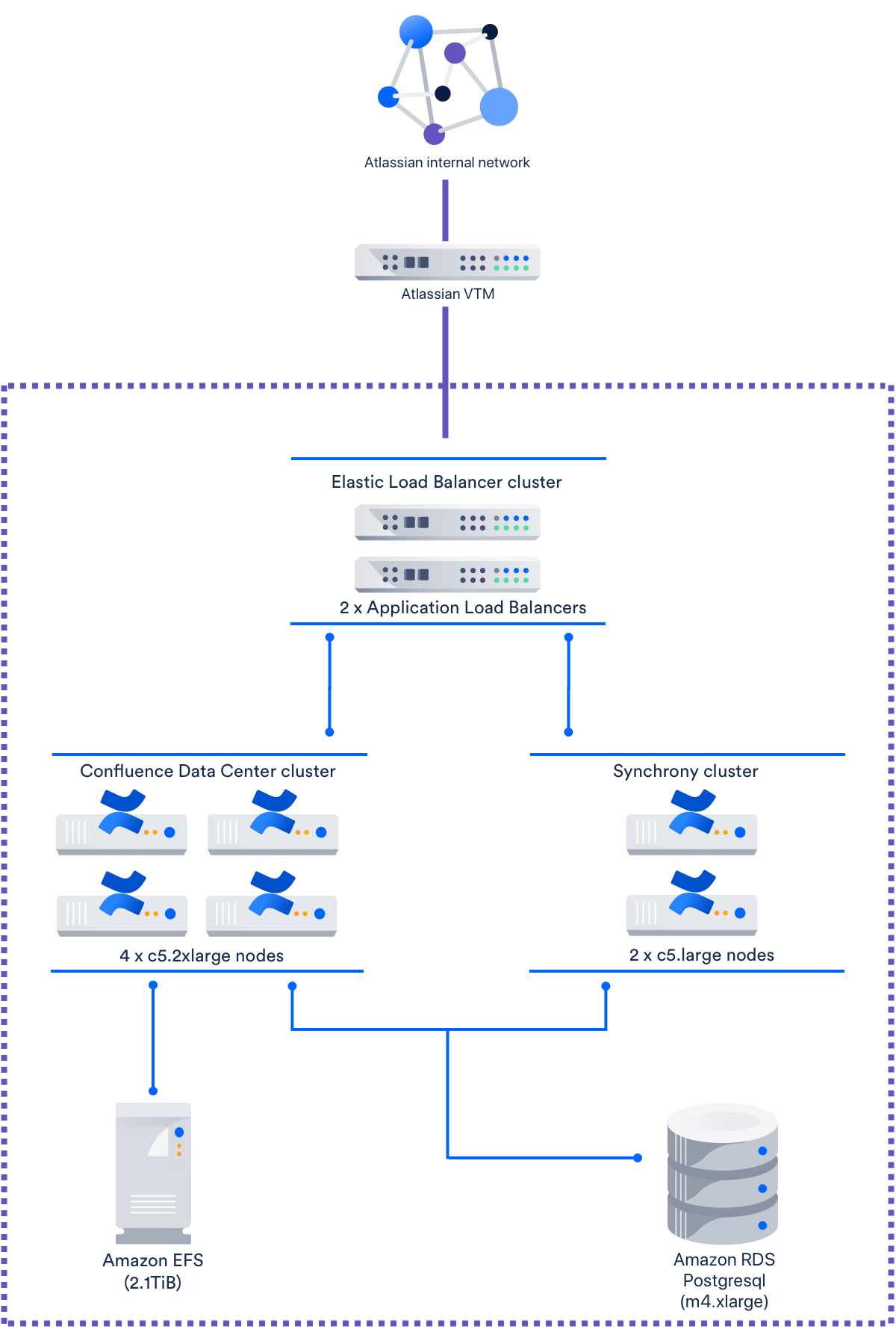 Aws Network Load Balancer Timeout