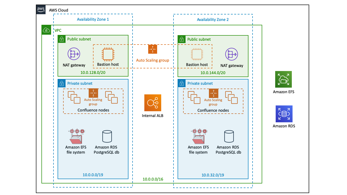 Running Confluence Data Center in AWS - Atlassian Documentation