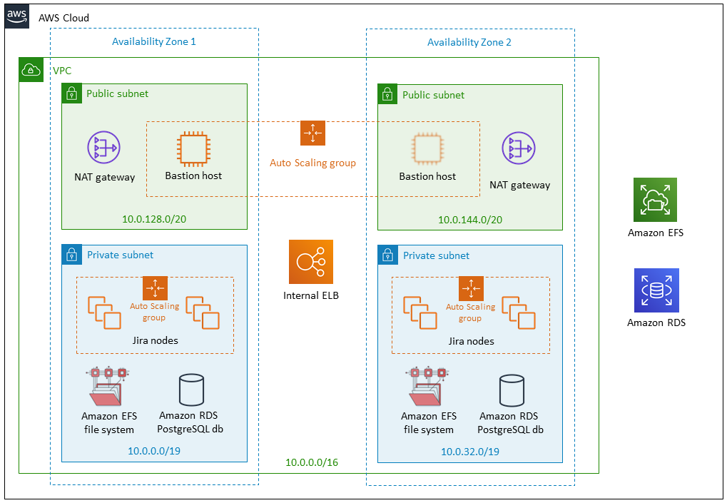 Getting started with Jira Data Center on AWS - Atlassian