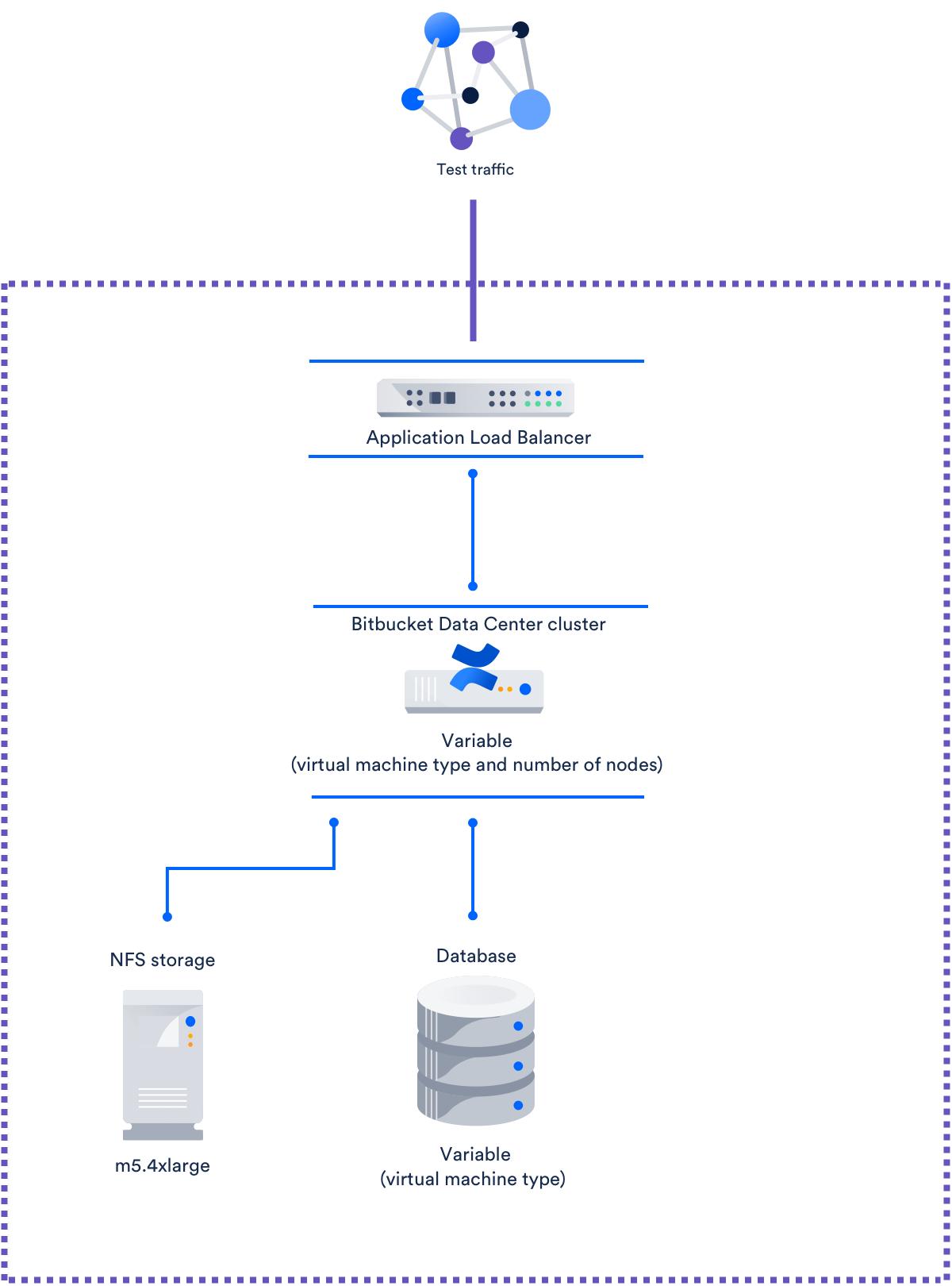 Infrastructure recommendations for enterprise Bitbucket