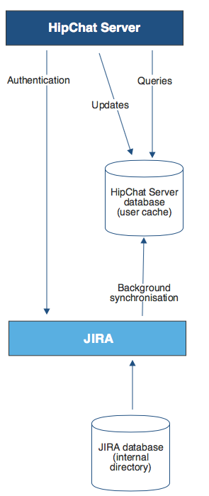 Gliffy-Jira-To-Jira Copy