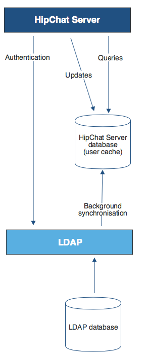 Gliffy-Hipchat-to-LDAP