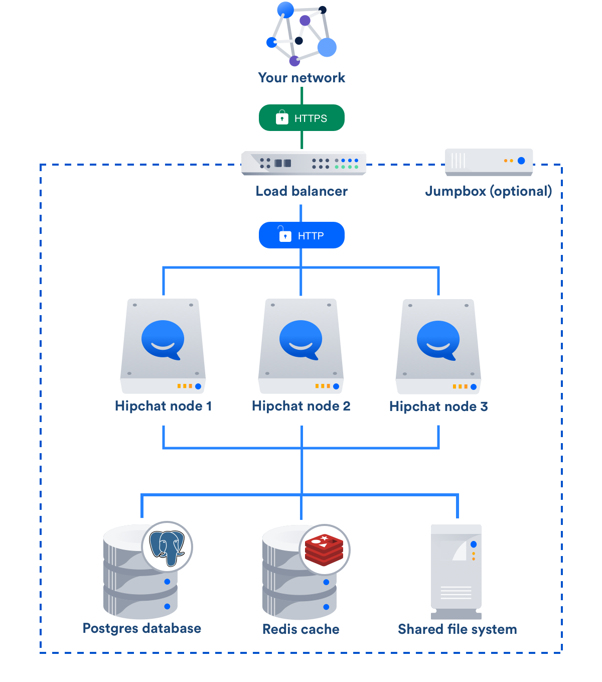 Deployment Options And Sizing Guidelines For Hipchat Data