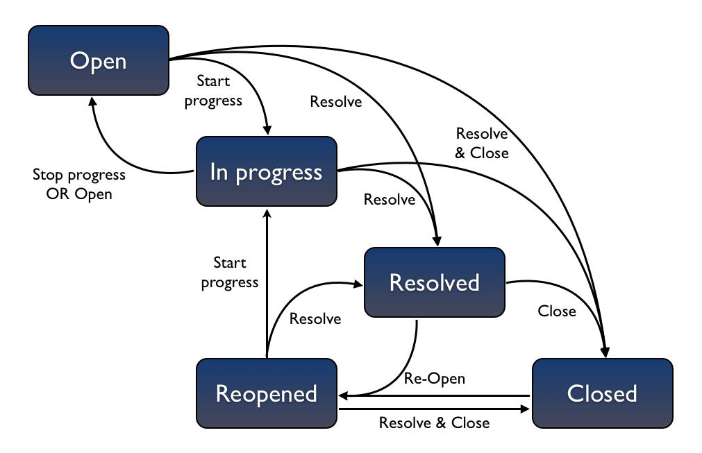 Configuring Workflow - Atlassian Documentation