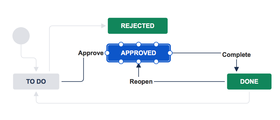 How do i build the workflow i want atlassian documentation in this example you need to approve an issue itll then transition it to the approved status before you can complete it transition it to done ccuart Images
