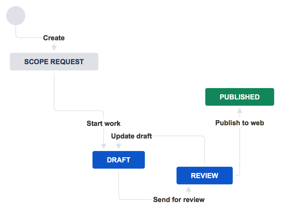 How do i build the workflow i want atlassian documentation heres an example workflow for making website updates ccuart Choice Image