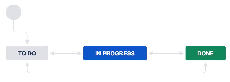 Project management - Atlassian Documentation