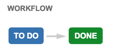 Workflow with statuses To do and Done.