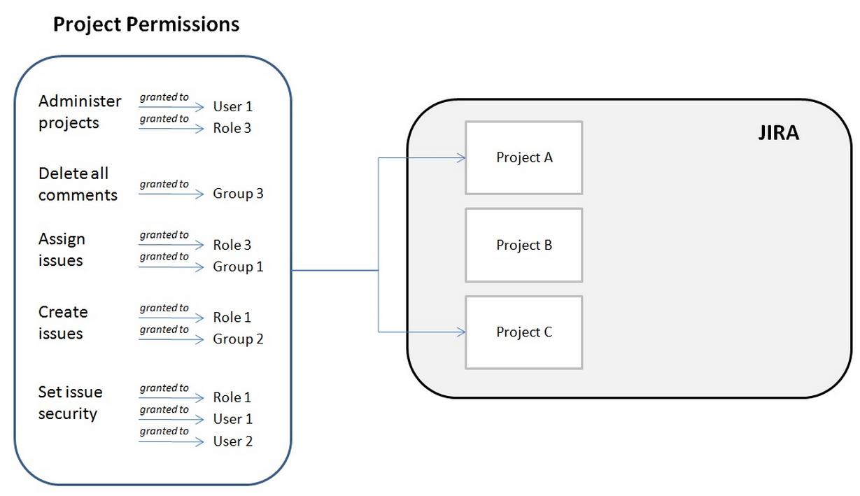 ユーザー、ロール、またはグループに割り当てることができるプロジェクト権限の例の図。