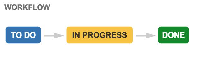 既定のワークフローには、TO DO、進行中、および完了のステータスがあります。