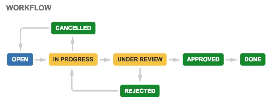 プロセス管理ワークフロー