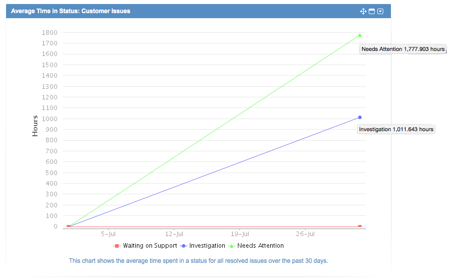 How to use Average Time In Status Gadget - Atlassian