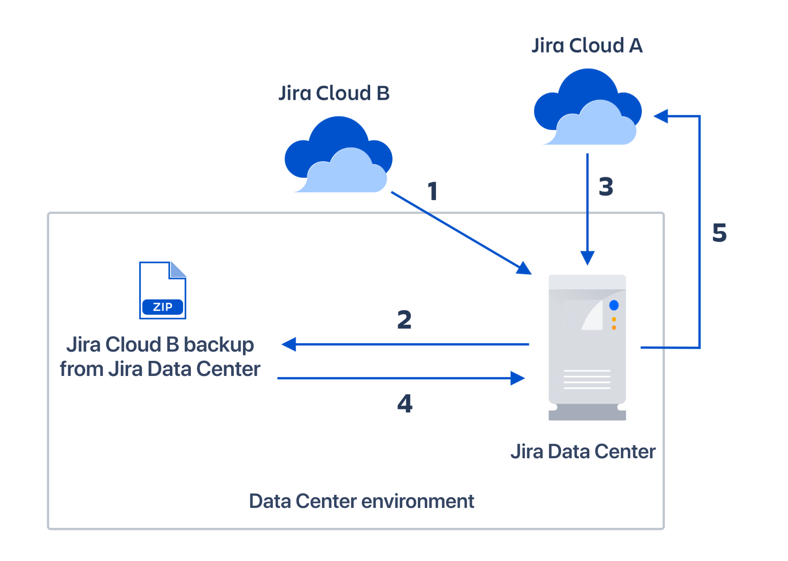 Diagram showing the steps two merge multiple Jira Cloud sites