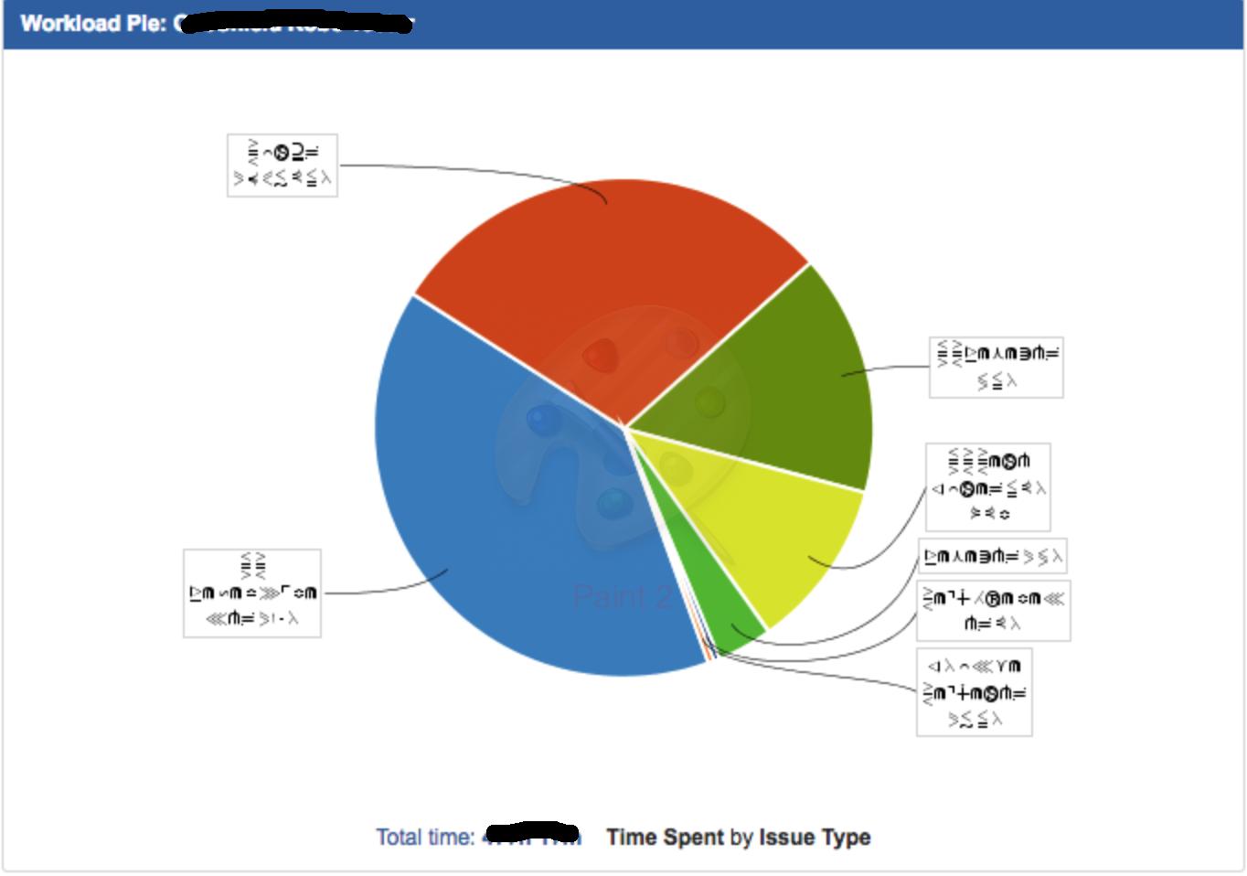 Workload Pie Chart Showing Unreadable Characters Atlassian