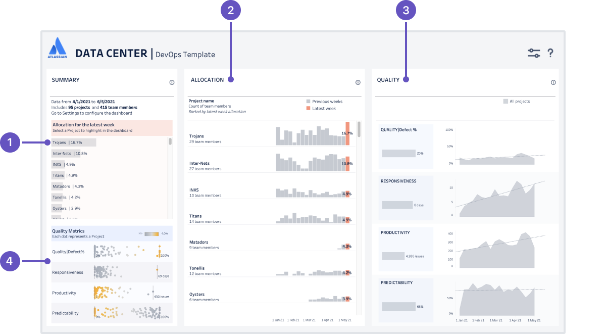 The DevOps dashboard, with sample data included to get you started