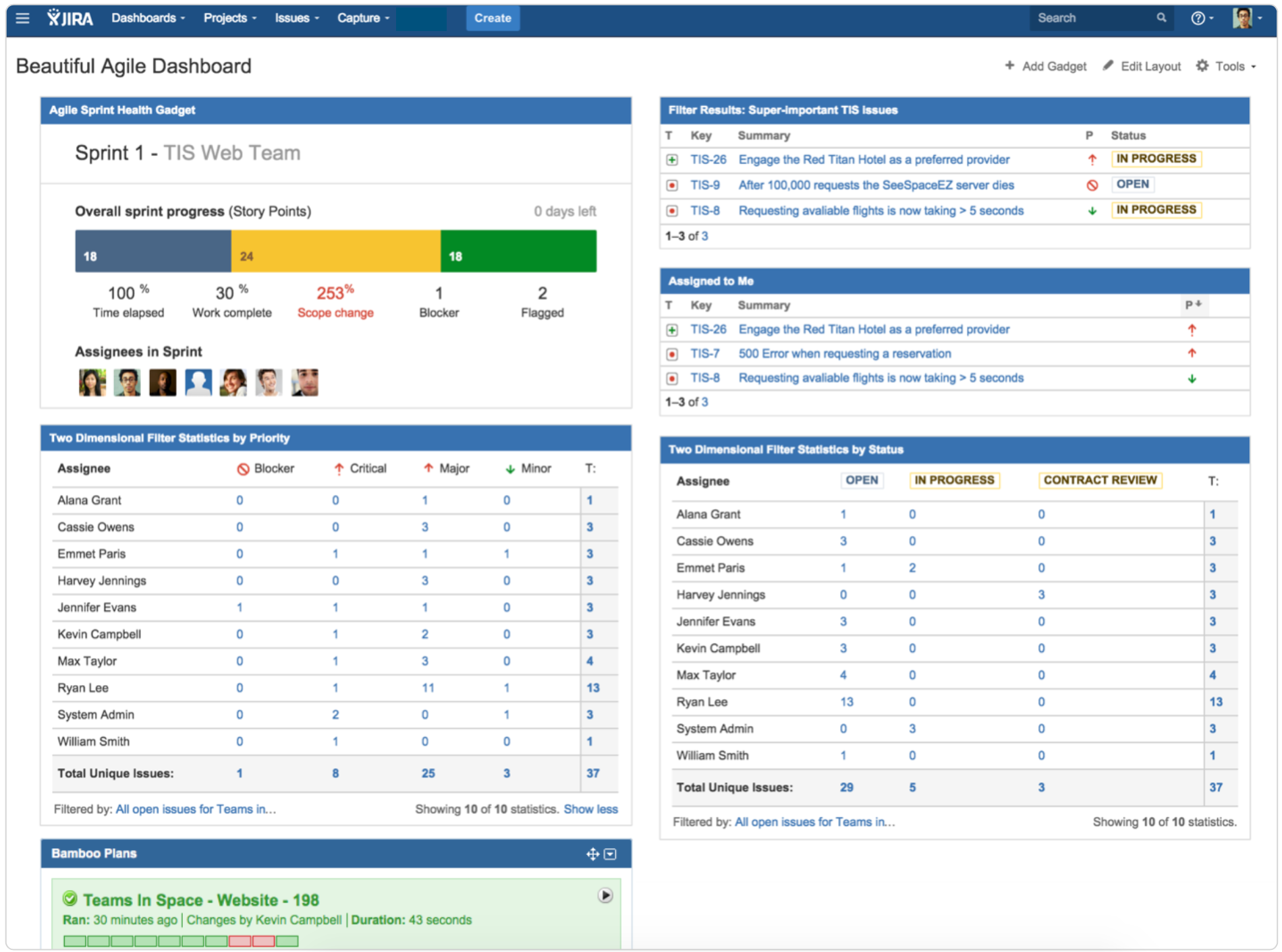 dashboard management with scrum Sprinter is a complete agile project management tool that runs inside of your  salesforce account empowering you to manage full delivery of your project with.