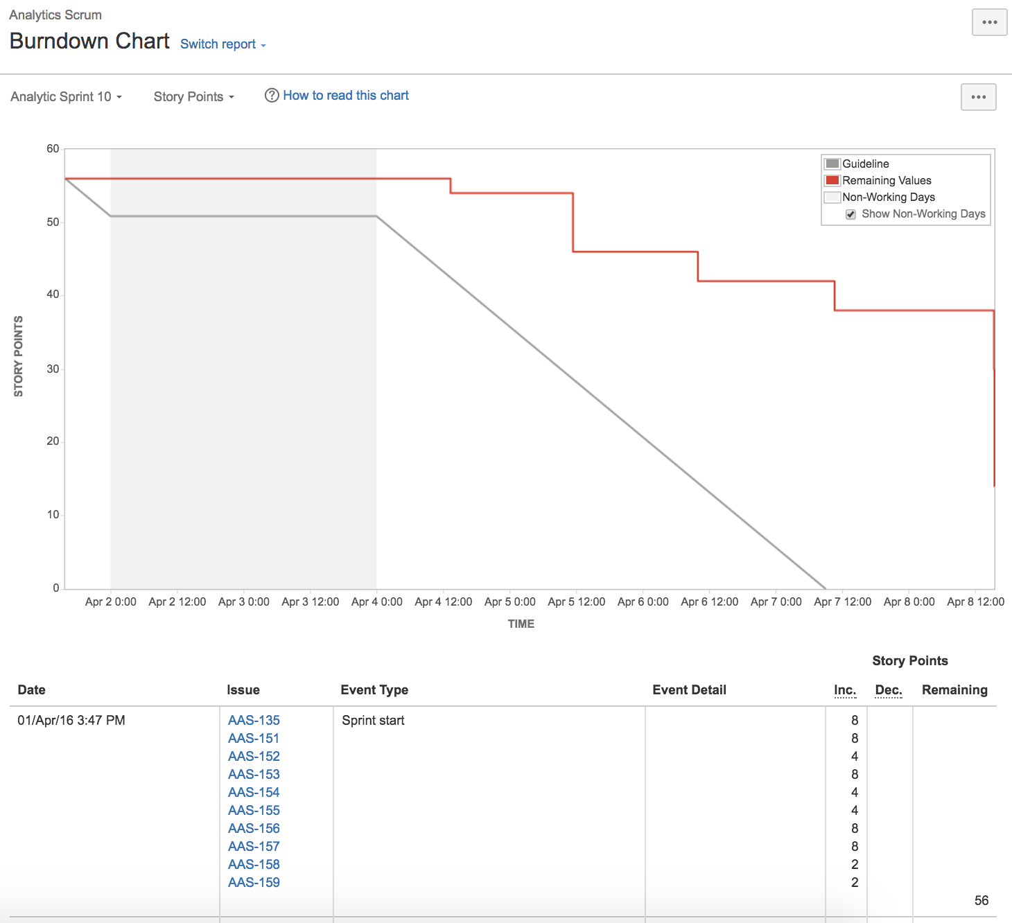 Burndown chart atlassian documentation