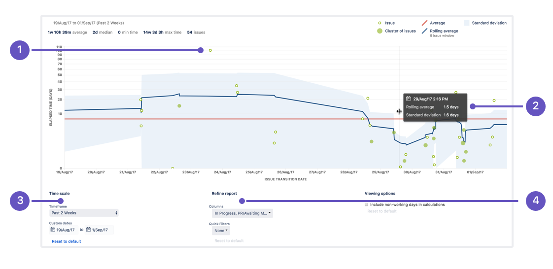 Control chart atlassian documentation ccuart Image collections