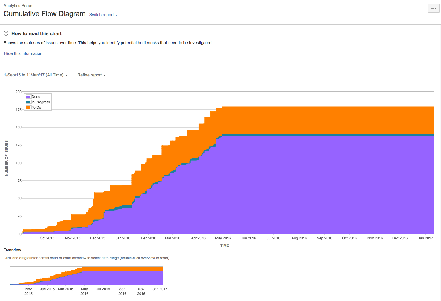 Cumulative Flow Diagram Atlassian Documentation