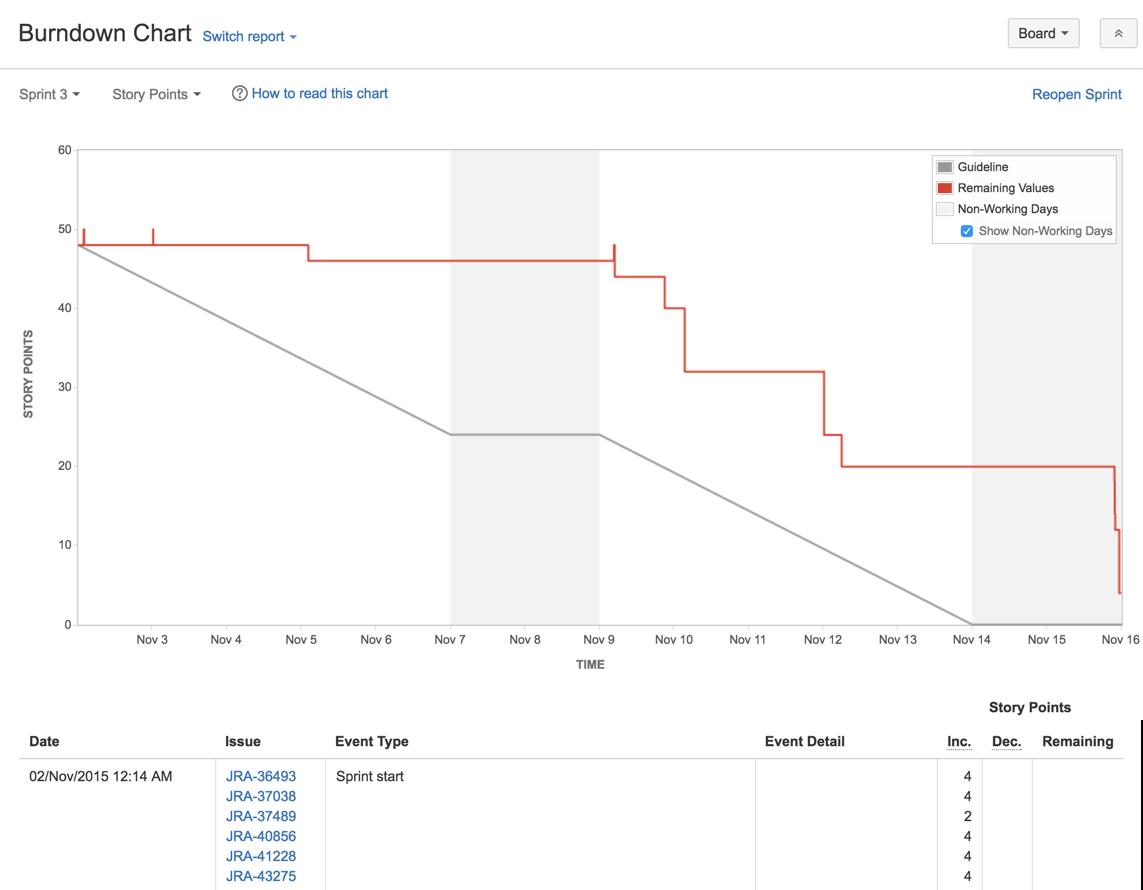 Burndown chart atlassian documentation