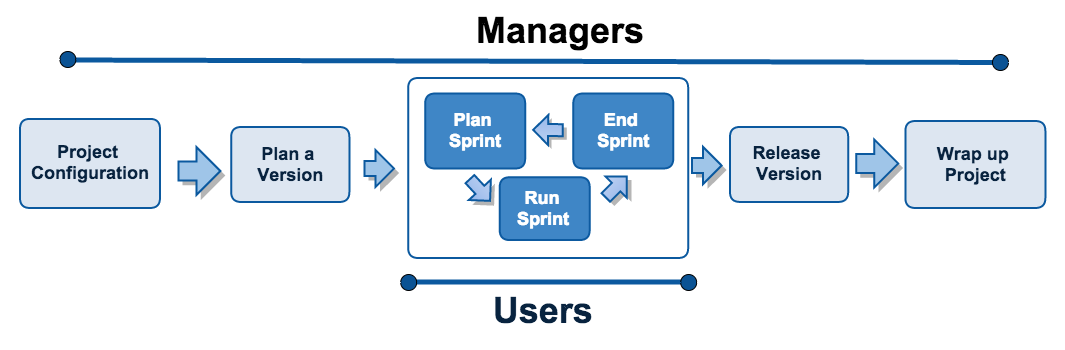 Getting started with jira software atlassian documentation the simplified workflow and setup in this tutorial is intended for teams using scrum so some of the concepts presented may not apply to all teams ccuart