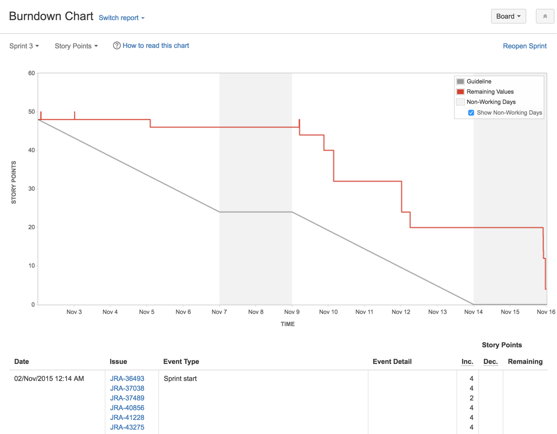 Perfect Atlassian Documentation Within Project Burndown Chart Template