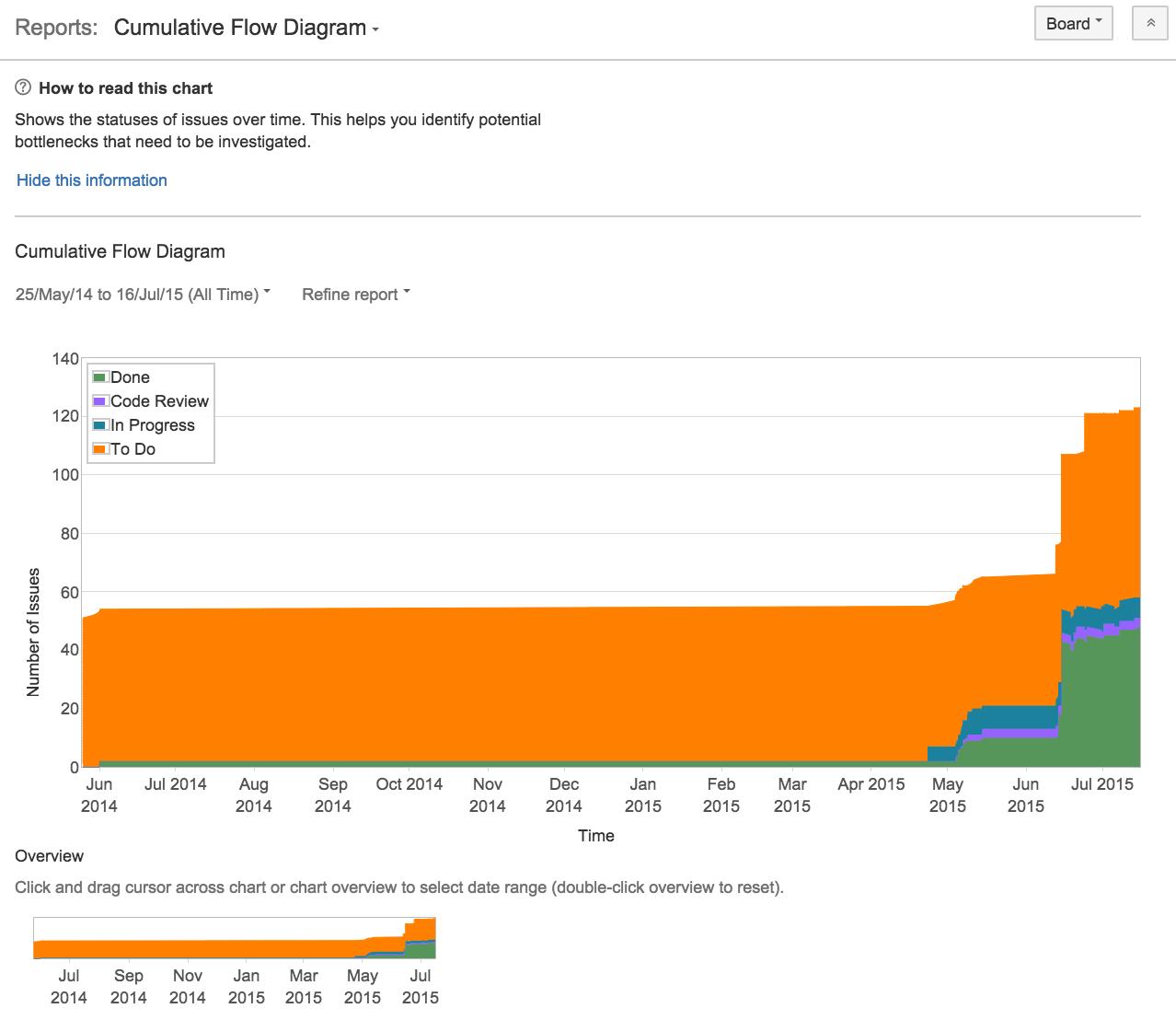 Cumulative flow diagram atlassian documentation ccuart Images