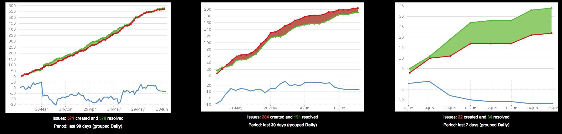異なるデータを示す、3 つの作成済み vs 解決済みの課題ガジェット。