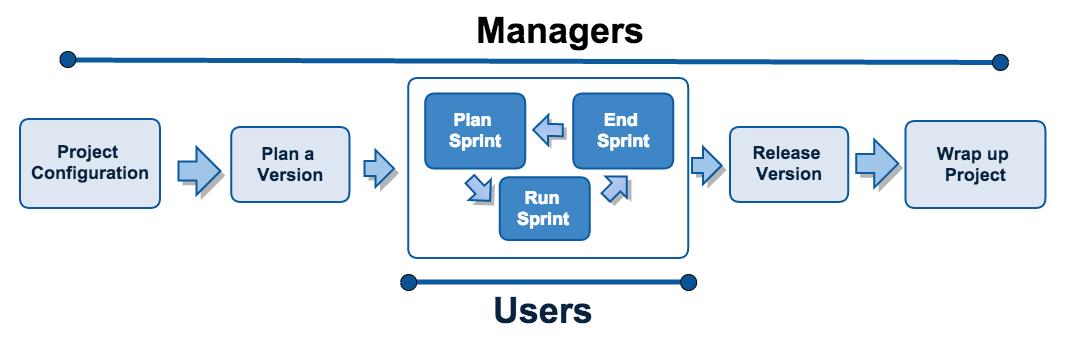 プロジェクトの設定から完了までの、プロジェクトのライフサイクル。図。