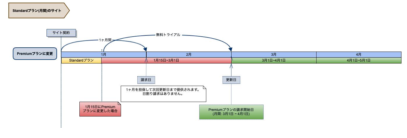 プランの変更(Standard →Premium)