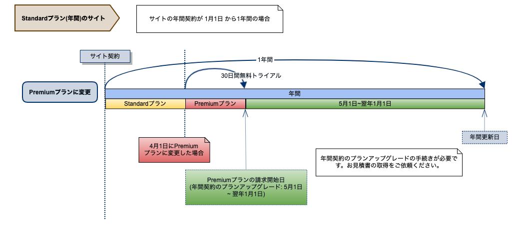 プランの変更(Standard年間→Premium)