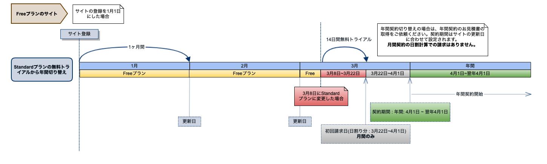 Standardトライアル→年間