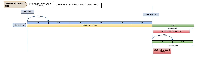 移行トライアル(新規) - 1