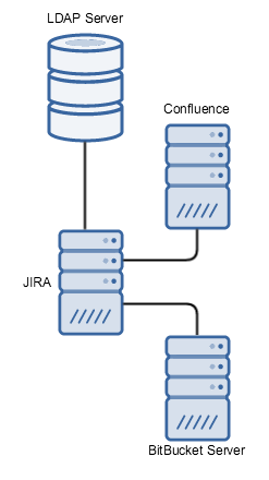 DelegatingToJIRA