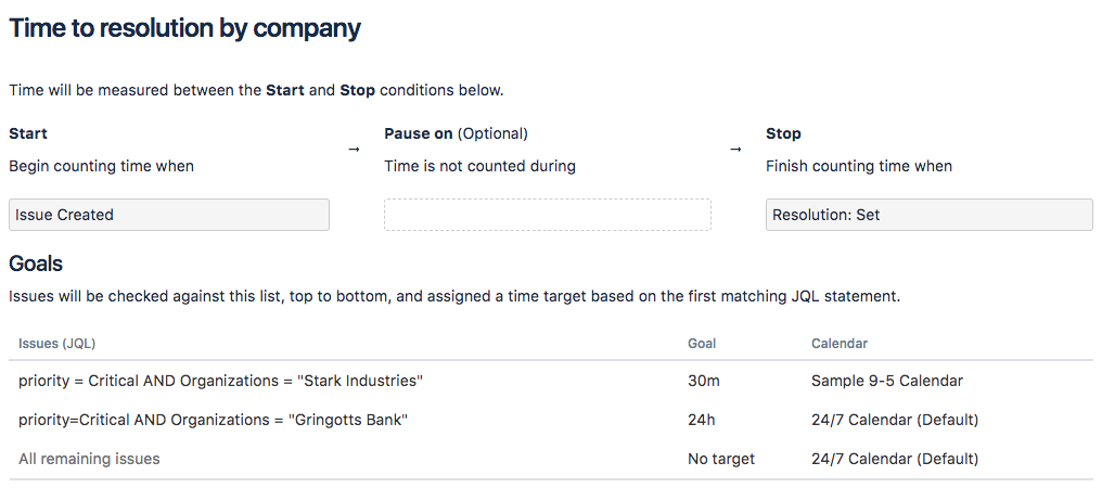 Setting Up Slas Atlassian Documentation
