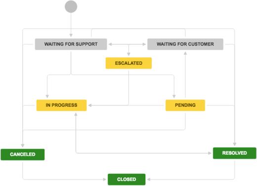 Service request fulfillment - Atlassian Documentation
