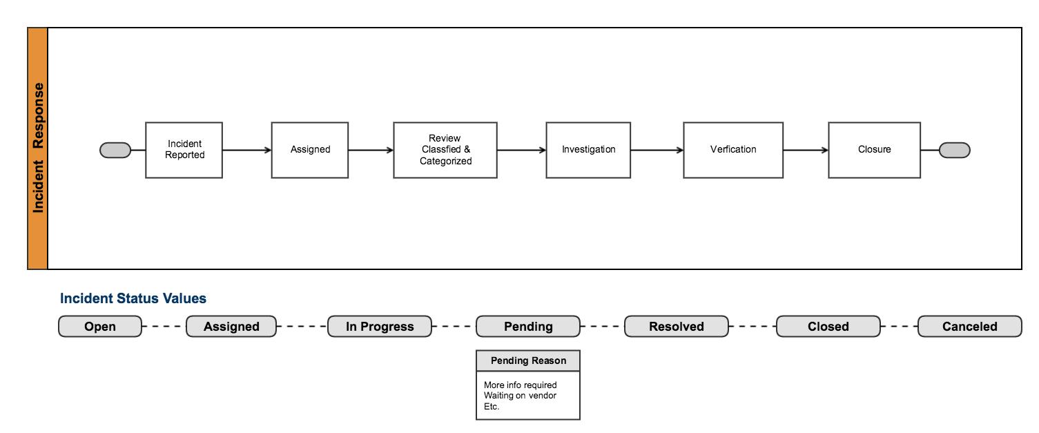 Incident Management Atlassian Documentation