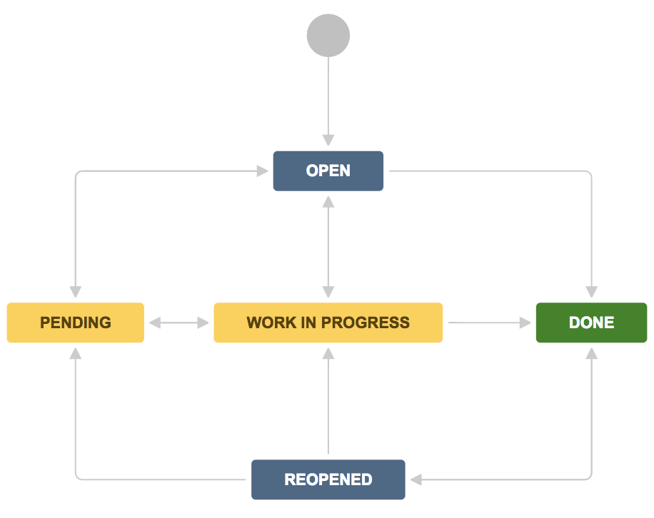 by default this workflow is the same for both jira service desk and jira software issues
