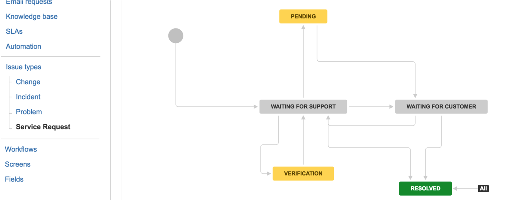 review the default workflows for each process for example the following screenshot shows the workflow for service requests you will also be able to see - Itil Workflow Diagram