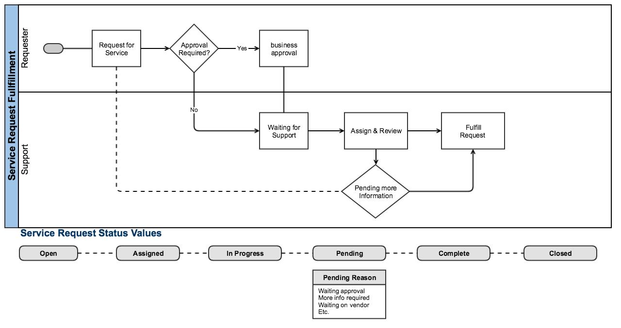 Simple Help Desk Diagram - Wiring Diagram Schematics on