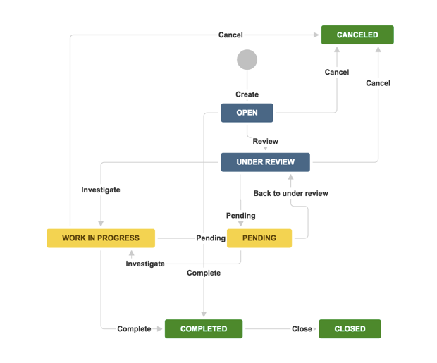 Problem Management: Atlassian Documentation