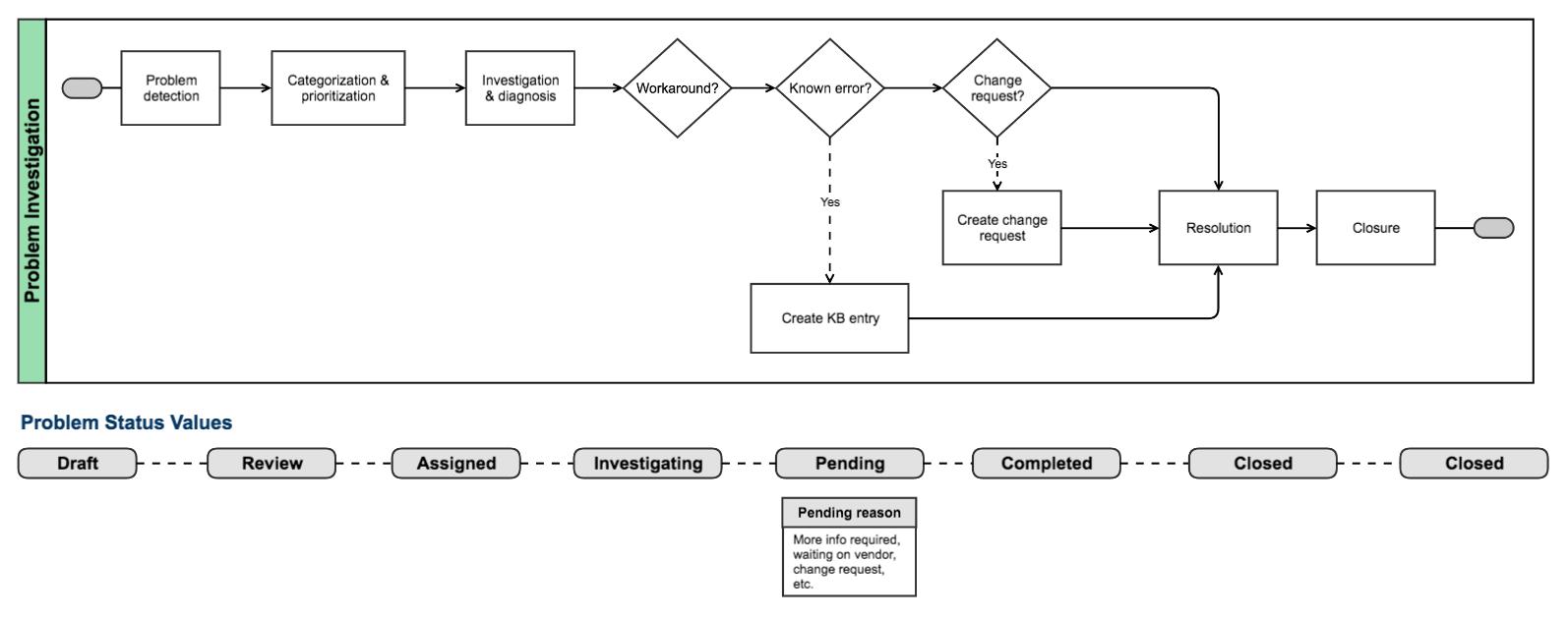 Problem management - Atlassian Documentation