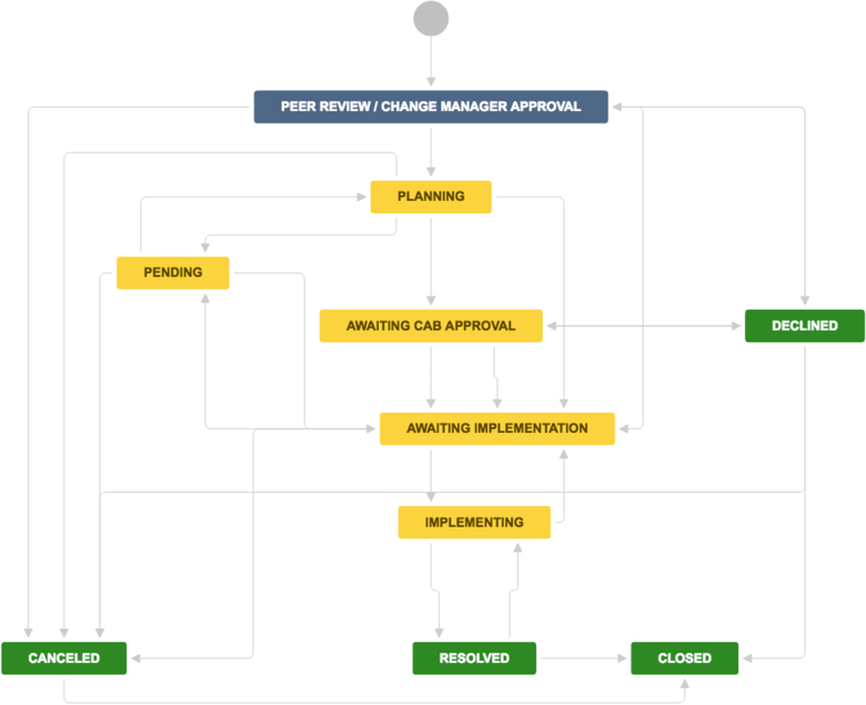 Jira Issue Event Type Ideas