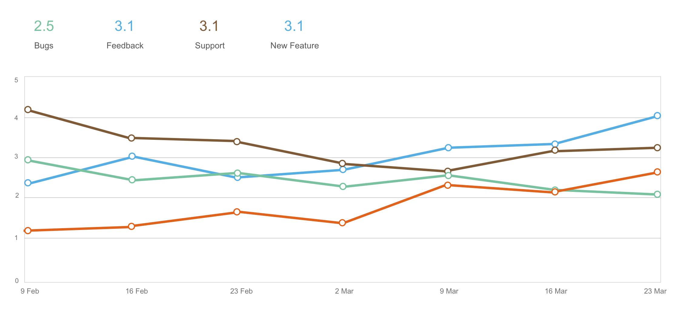 Customer satisfaction report.