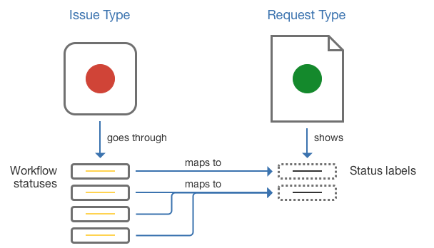 Sample diagram showing how workflows statuses of Issue type map to Status names of Request type.