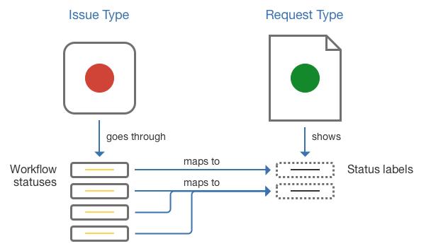 課題タイプのワークフロー ステータスをリクエスト タイプのステータス名にマッピングする方法を示したサンプル図。